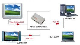HD Video Converter VGA to Video – VGA to S Video Converter – S0619
